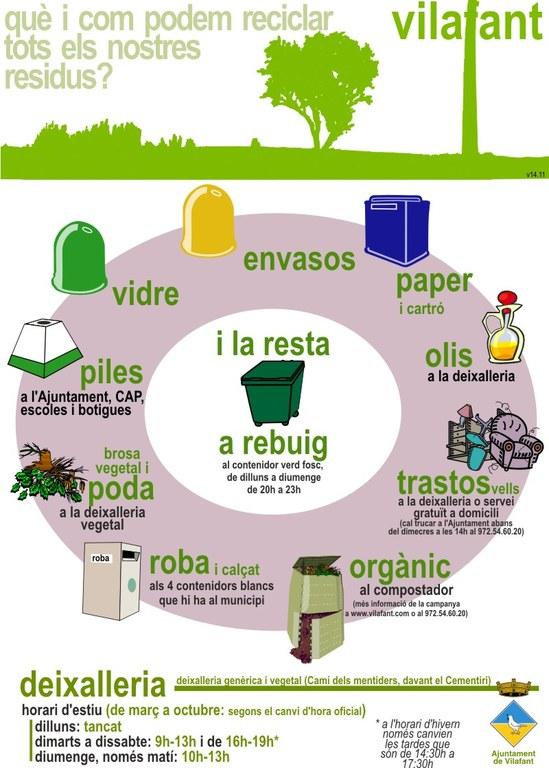 Roda de residus 2006