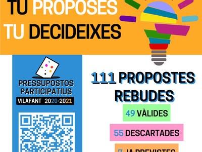 111 propostes recollides en la primera estapa dels Pressupostos Participatius 2020-21