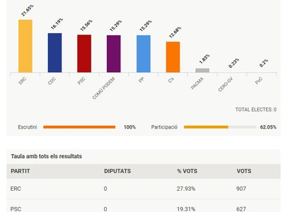 Resultats eleccions estatals 28 d'abril 2019 a Vilafant