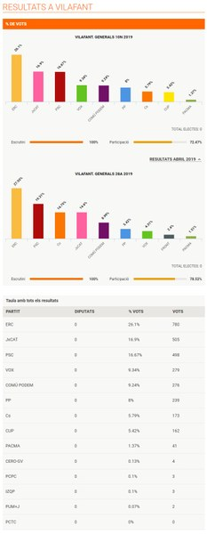 Resultats eleccions estatals 10 de novembre 2019 a Vilafant