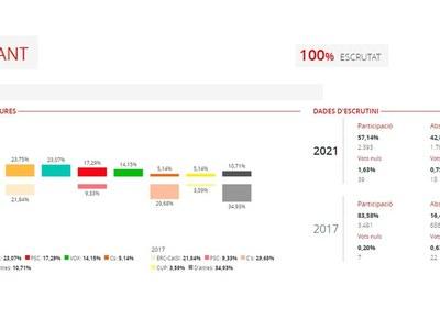 Resultats eleccions al Parlament de Catalunya 14F 2021 a Vilafant