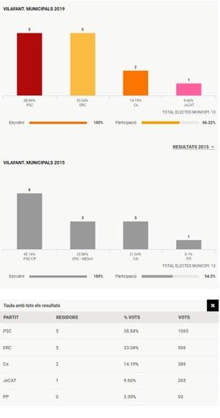Resultats eleccions locals 26 maig 2019 a Vilafant